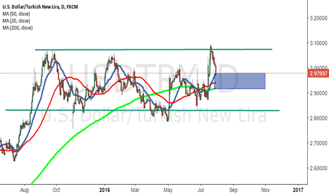 USDTRY: IT S ENTERING GOLDEN CROSS AREA LONG