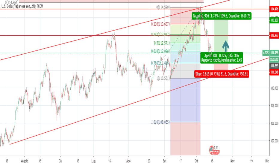 USDJPY: long su supporto importante