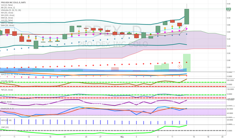 PDEX: pennies to thousands above cloud and 50 ma medical