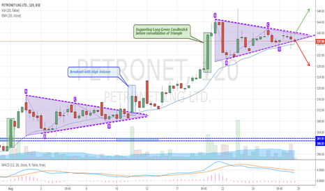 PETRONET: Petronet About to Breakout from Symmetrical Triangle