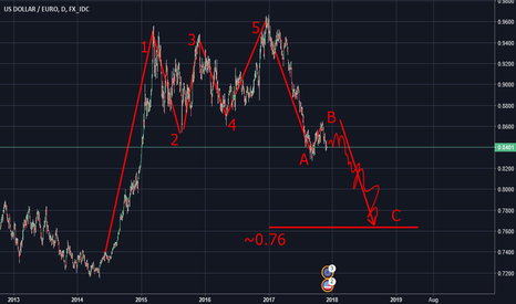 USDEUR: USD/EUR will go down for long time!