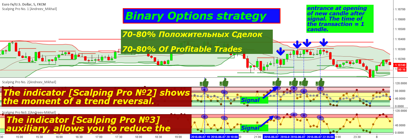 Scalping Pro №3.1[Andreev-Mikhail] Binary Options Trading 80%