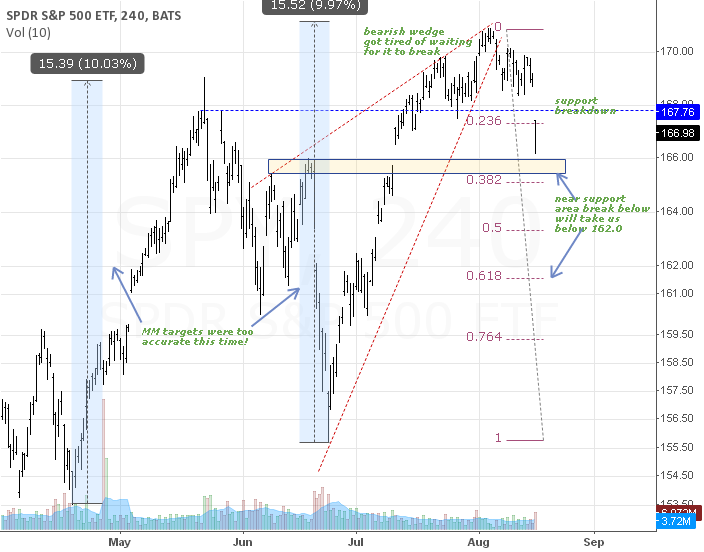 SPY(4h) - finally wedge plays out