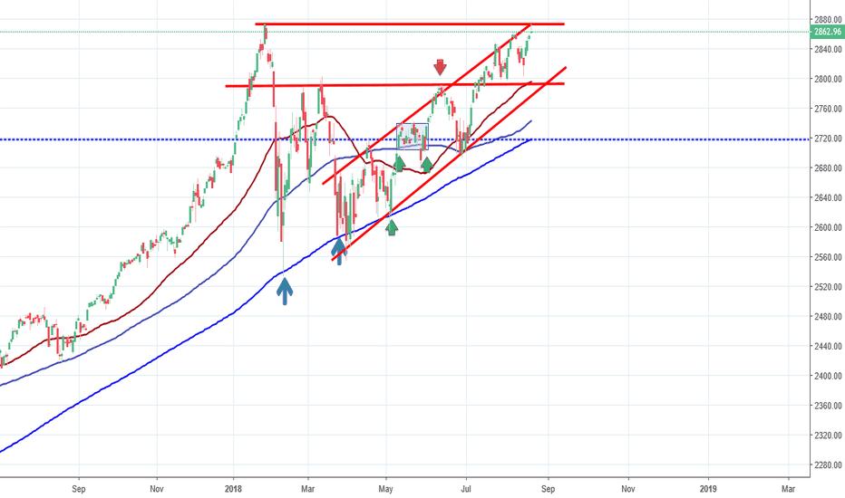 SPX: S&P, Resistance