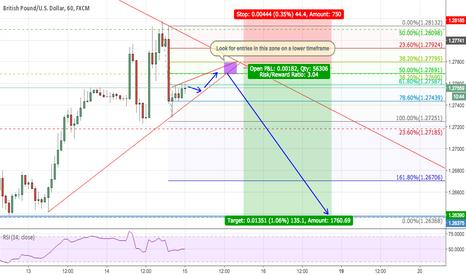 GBPUSD: GBPUSD POST FOMC - RISING WEDGE