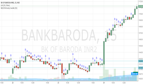 BANKBARODA: Bank of Baroda - Buy @162.65 SL 161.65 Target1:164.65, 2:165.65
