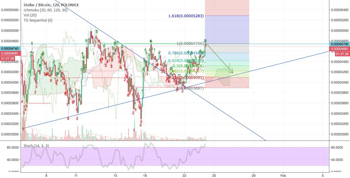 short term trade so much pumping STR