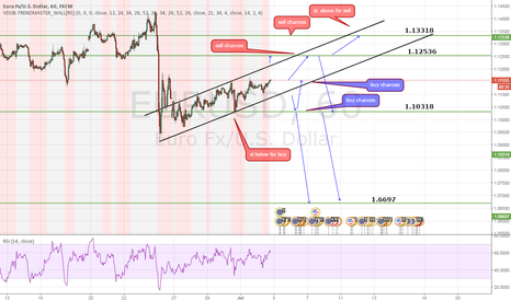 EURUSD: first eur/usd treasure map, support resistance targets
