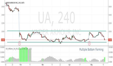 UA: UA Long Trade