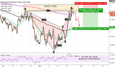 NZDUSD: NZDUSD POSSIBLE SHORT OPPORTUNITY