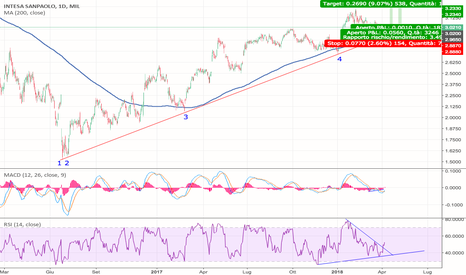 ISP: Stock: Intesa San Paolo. Trade in Trend. Macd + Rsi + Trendline