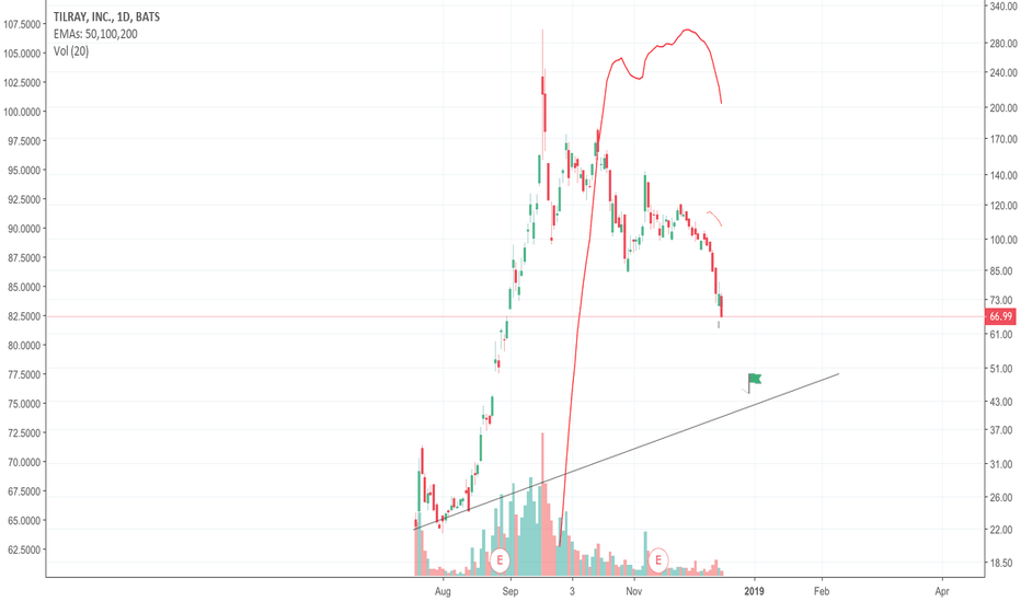 TLRY: Capitulation phase initiated for Tilray!