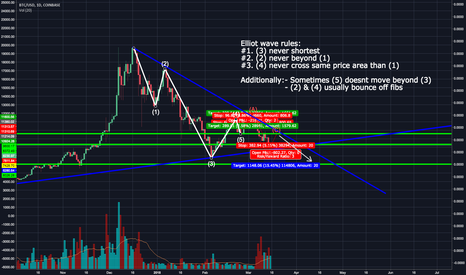 BTCUSD: Elliot waves theory - Completion