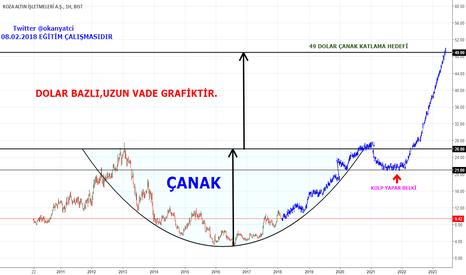 KOZAL/USDTRY: #KOZAL USD Grafik...