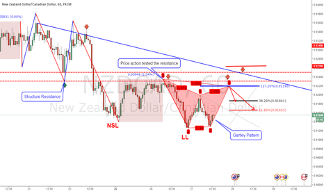 NZDCAD: NZDCAD GARTLEY ( Structure + EMA)