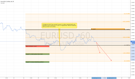 EURUSD: EURUSD Short Target Play - Supporting linked 4hr Setup direction