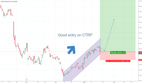 CTRP: CTRP primed to rally (Update)