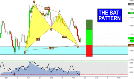 GBPNZD: Harmonic pattern on AUDCAD