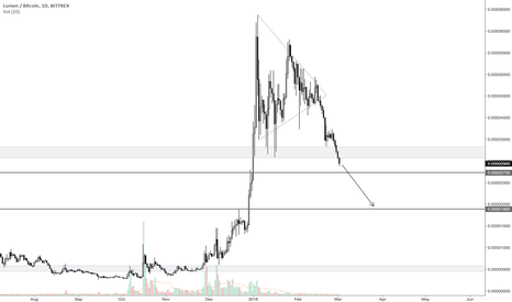 XLMBTC: XLM will continue to drop
