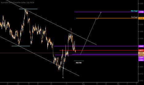 AUDCAD: AUDCAD Swing Trade