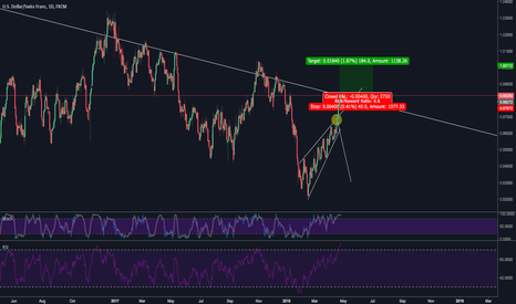 USDCHF: trend change after correction