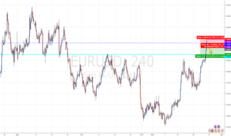 EURUSD: Looking to SELL a POTENTIAL PULLBACK on EUR/USD