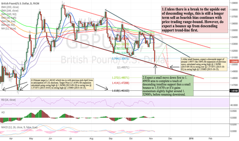 GBPUSD: GBPUSD:Bearish bias in d-wedge to cont.Bounce first within range