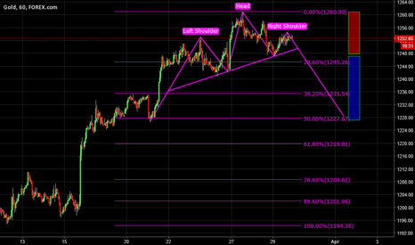 XAUUSD: Head and Shoulder Possible