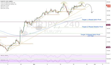 EURJPY: EURJPY-Short to 3 targets