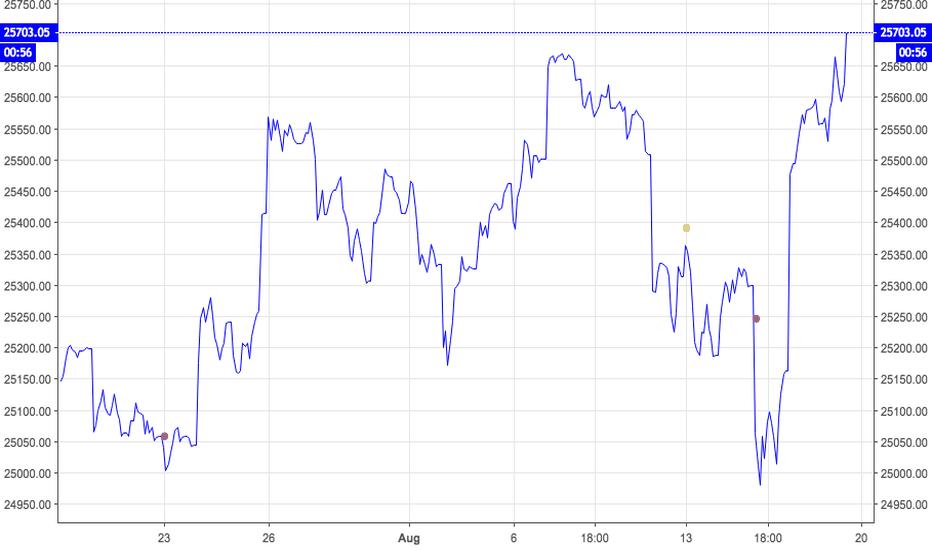 "DJI: Dow Industrial's Have Entered VERY BEARISH ""FAN"" Formation !"