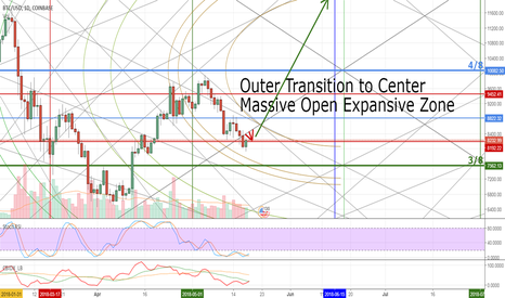 BTCUSD: Bitcoin showing a Massive Expansion Zone up ahead