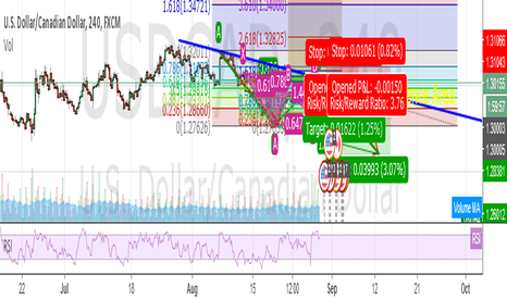 USDCAD: Sell Set Up? Gartley + ABCD