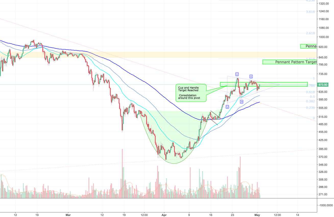 Ethereum headed to 800+ watch it unfold