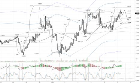 EURUSD: EUR/USD: ожидается возвращение к линии lb