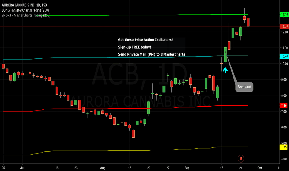 ACB: Breakout Trading Example: Aurora #Cannabis Set For More Gains