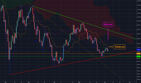 BTCUSD: Text Bitcoin Analysis: June 5th, 2018