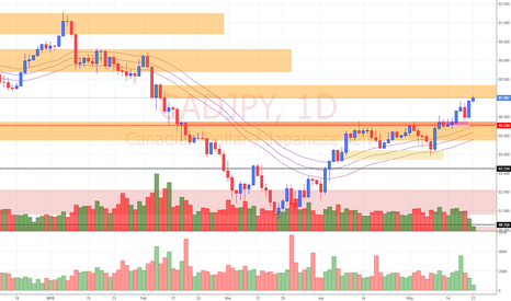 CADJPY: View on CAD/JPY (22/5/18)