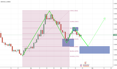 GBPUSD: GBP/USD - possibile Bullish Gartley