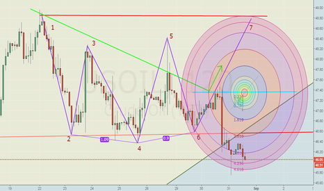 USOIL: US Crude Oil...Our 1st TgT achived