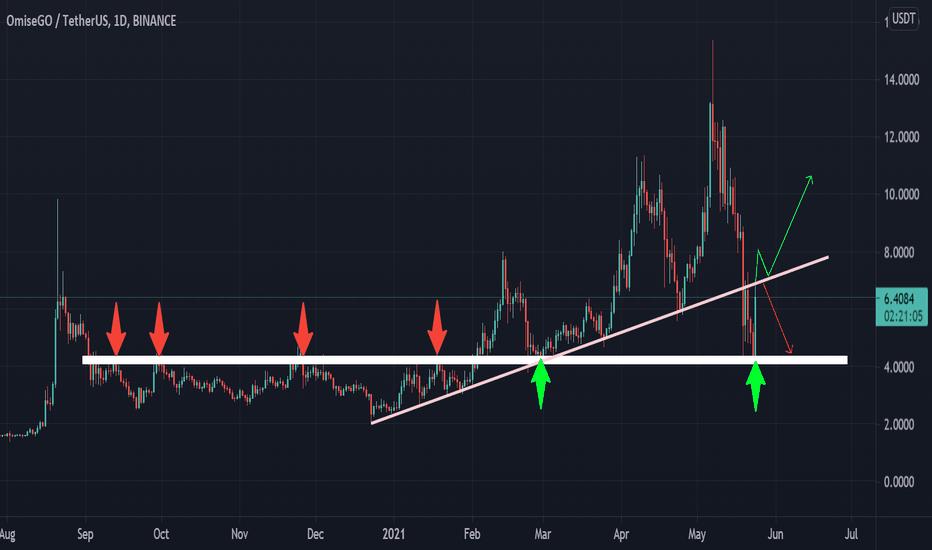 btc omg tradingview