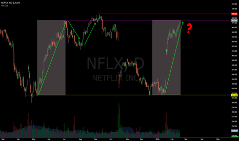 NFLX: Where Do We go?