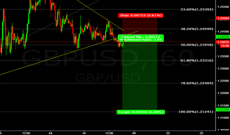 GBPUSD: GBPUSD SELL POINT