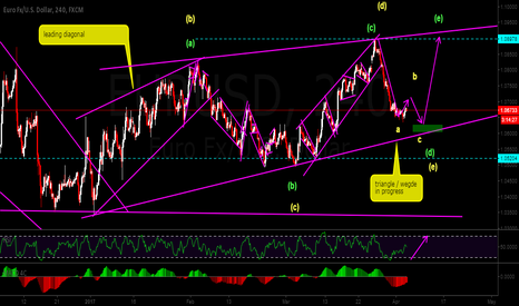 EURUSD: long on wave e of triangle