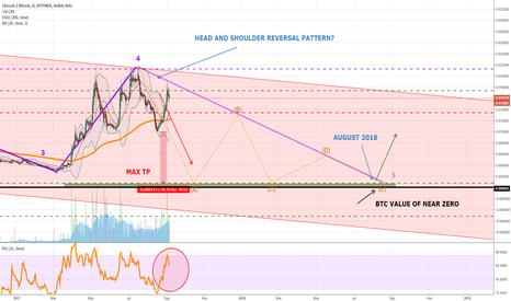 LTCBTC: LTC Descending Wave 5 (Heading Near Zero BTC Value)
