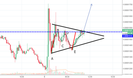XRPBTC: Thrust of a Triangle XRPBTC
