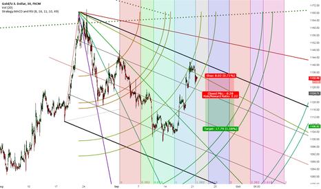 XAUUSD: Short on gold using fibinacci