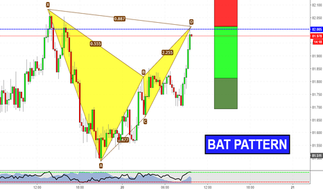 AUDJPY: Intraday Pattern su AUDJPY