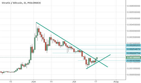 STRATBTC: STRABTC LONG ABOVE 163080 Tp see the CHART   ( Blue line)