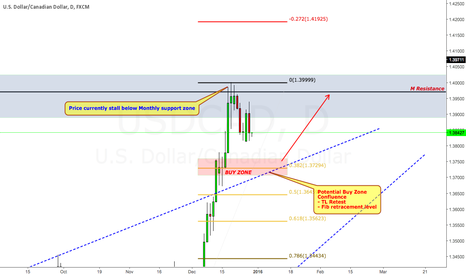 USDCAD: Levels to watch out for Canadian Dollar