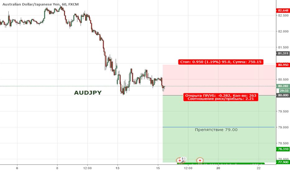 AUDJPY: Цена продолжает находиться в медвежьей коррекции